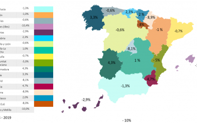 Article 4: What was the Annual Growth in the Total Number of Real Estate Property Transactions in Spain by Autonomous Community during the period of 2014-19?